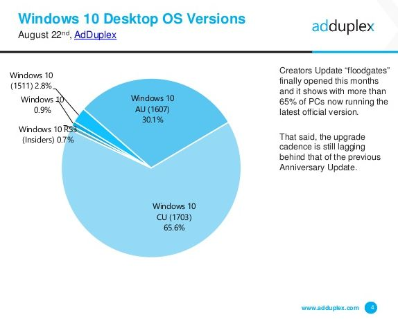 adduplex-windows-10-fragmentation
