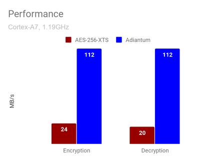 Adiantum-AES