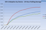 Adoption_iOS6-GNT
