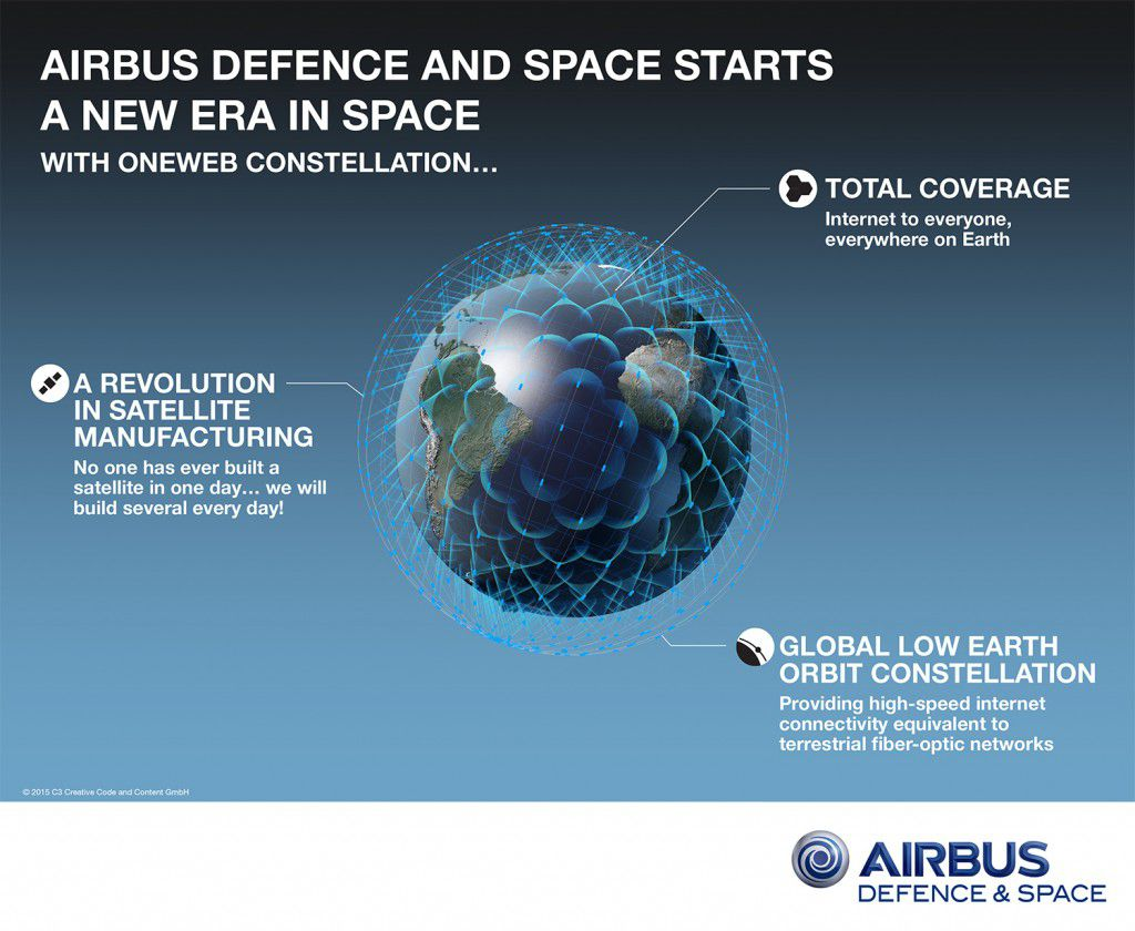Airbus OneWeb