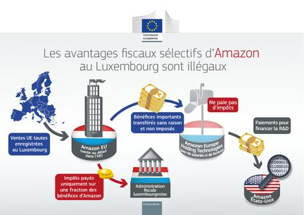 Amazon-Luxembourg-Commission-europeenne-avantages-fiscaux