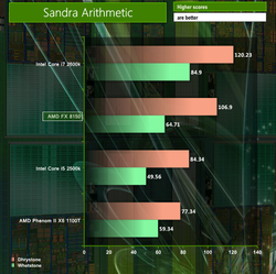 AMD FX-8150 test performances