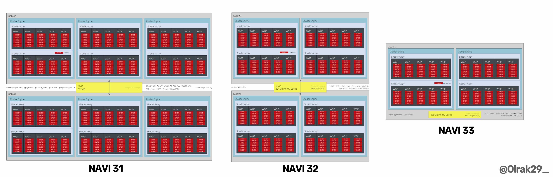 AMD Navi 3x