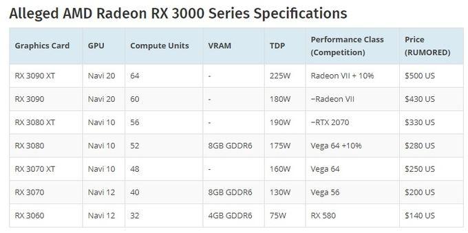 AMD Navi  Radeon RX 3000