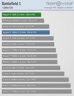 AMD R5 1400 (1)
