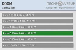 AMD R5 1600X (6)