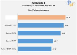 AMD Radeon R9 290X performances 2