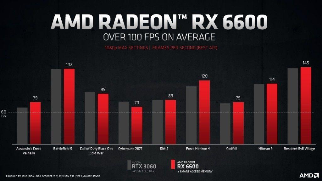 AMD Radeon RX 6600 fps