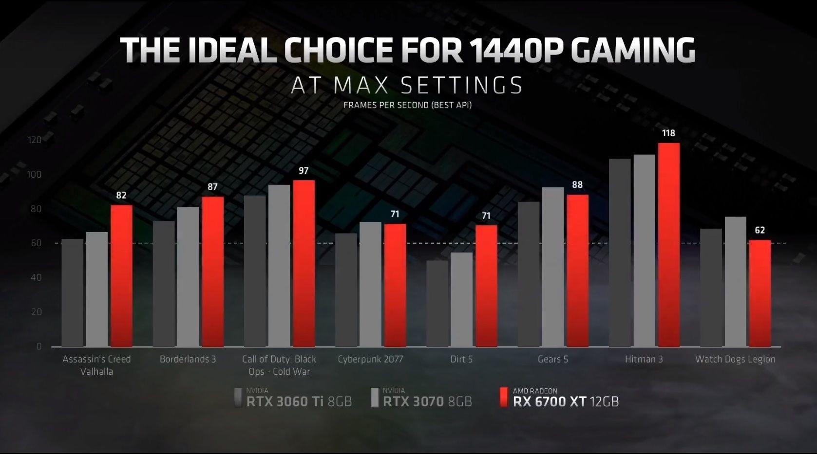 AMD Radeon RX 6700 XT jeu 1440p