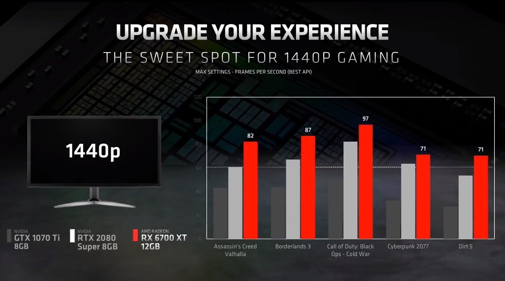 AMD Radeon RX 6700 XT perfs