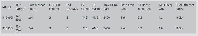 AMD Ryzen Embedded R1000 specs