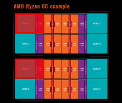 AMD Ryzen hexa-core