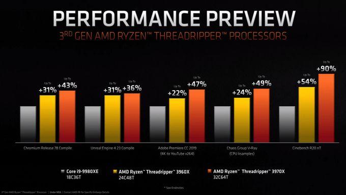 AMD Ryzen Threadripper performances