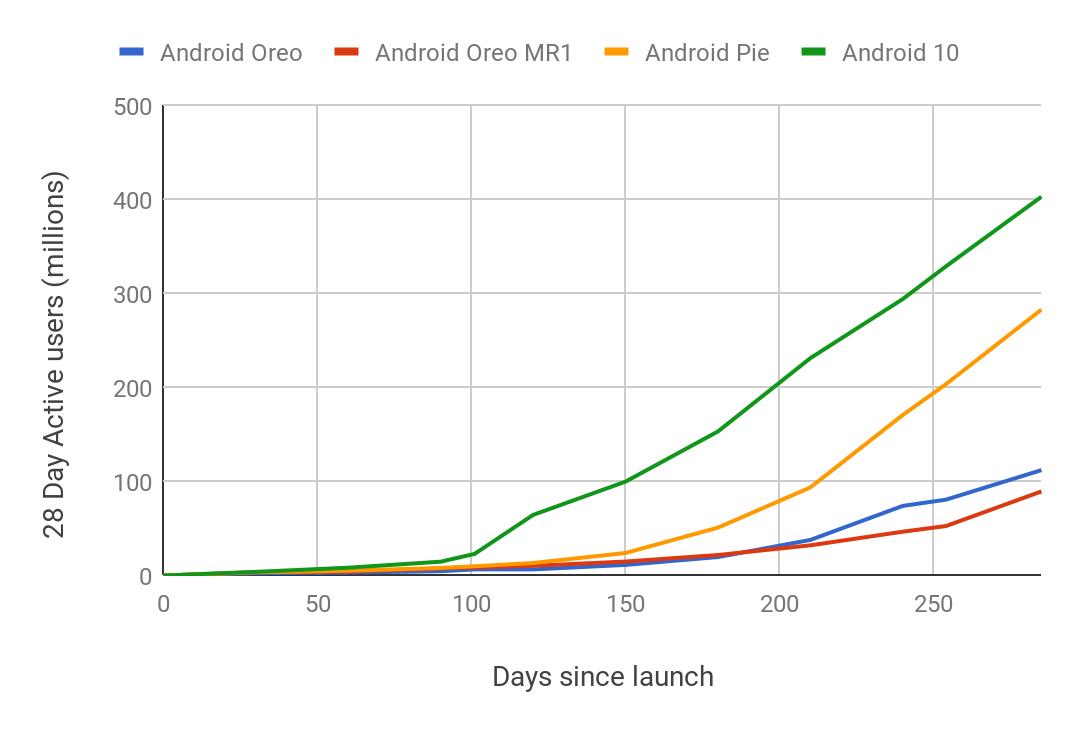 android-oreo-pie-10-adoption-apres-lancement