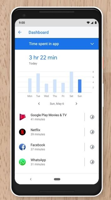 Android Pie Dashboard