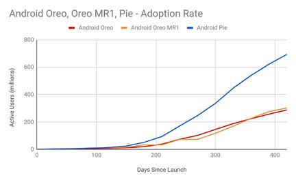android-pie-oreo-vitesse-deploiement