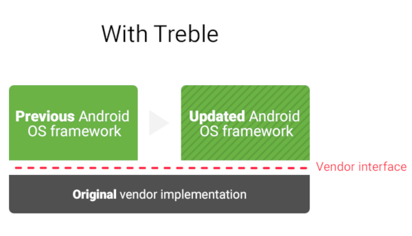 Android-Project-Treble