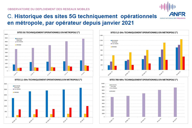 anfr-5g-sites-techniquement-operationnels-par-operateur