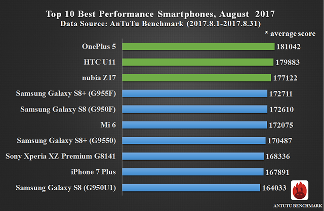 AnTuTu-aout-2017-Top-10-smartphones