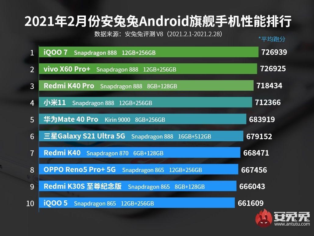 AnTuTu classement smartphones Android fevrier 2021