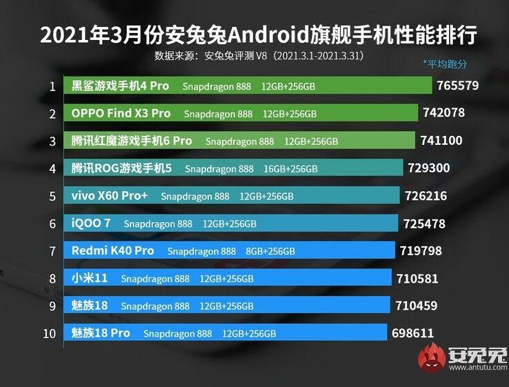 AnTuTu top smartphones android mars 2021
