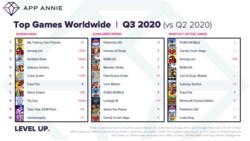 App Annie 3rd trimestre 2020 jeux vidéo mobile