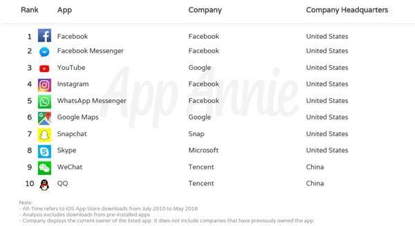 App-Annie-dix-ans-App-Store-1