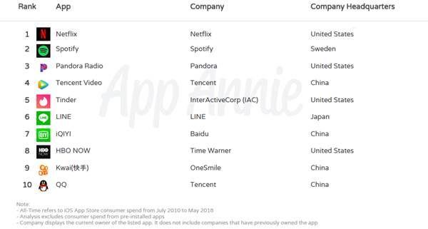 App-Annie-dix-ans-App-Store-2