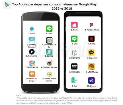 App Annie Google Play 10 ans