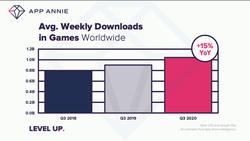 App Annie jeux vidéo mobile 3e trimestre 2020