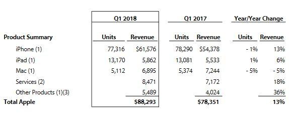 Appe-ventes-dernier-trimestre-2017