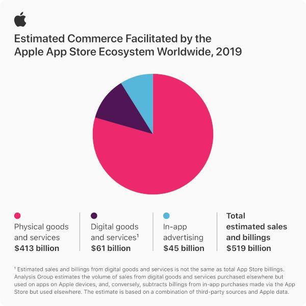 apple-app-store-chiffres-2019-impact-commerce