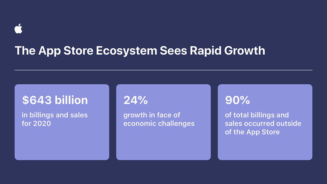 apple-app-store-ecosysteme