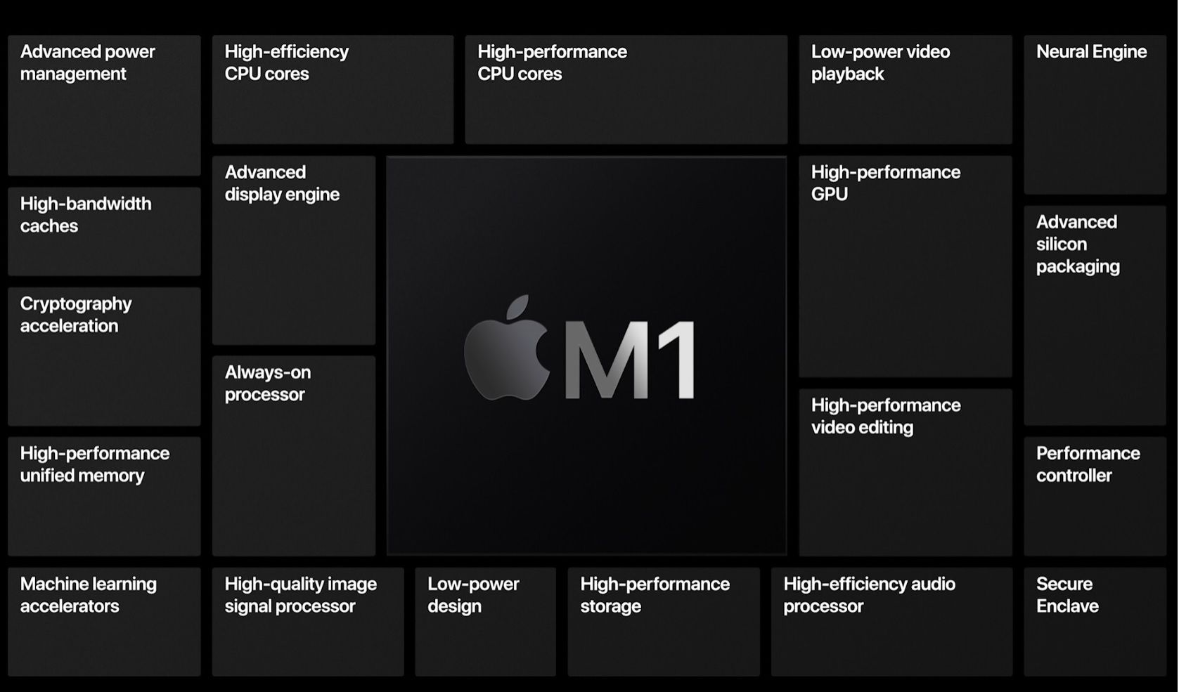 Apple M1 ARM