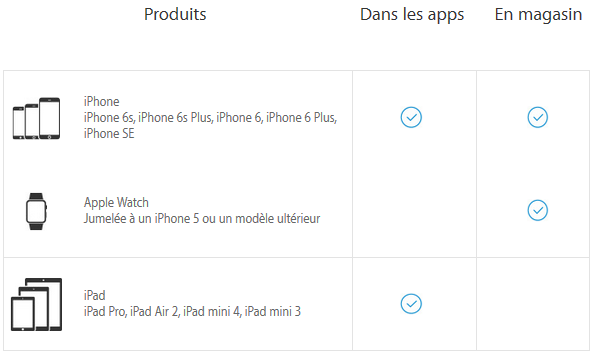 Apple-Pay-appareils-compatibles