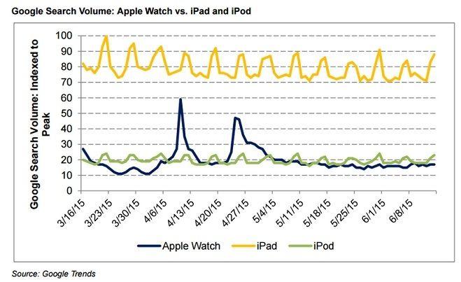 Apple Watch Google Trends