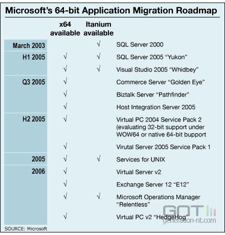 Applications 64 bits microsoft