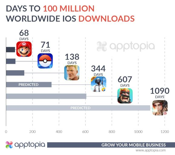 Apptopia-100-millions-telechargements-fortnite-ios