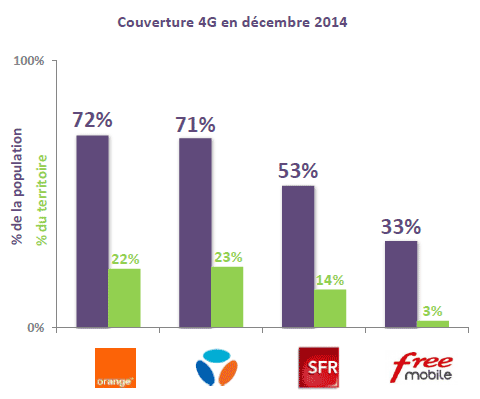 Arcep-couverture-4G-dec-2014