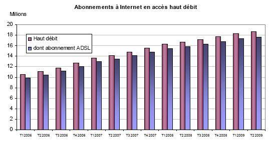 Arcep Haut débit France Q2 2009