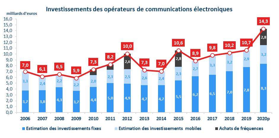 Arcep operateur investissement reseaux 2020