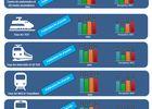 arcep-qualite-service-mobile-2019-transports