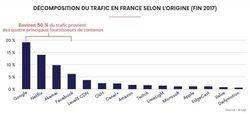 ARCEP trafic Internet France.