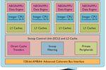 ARM Cortex-A7 MPCore
