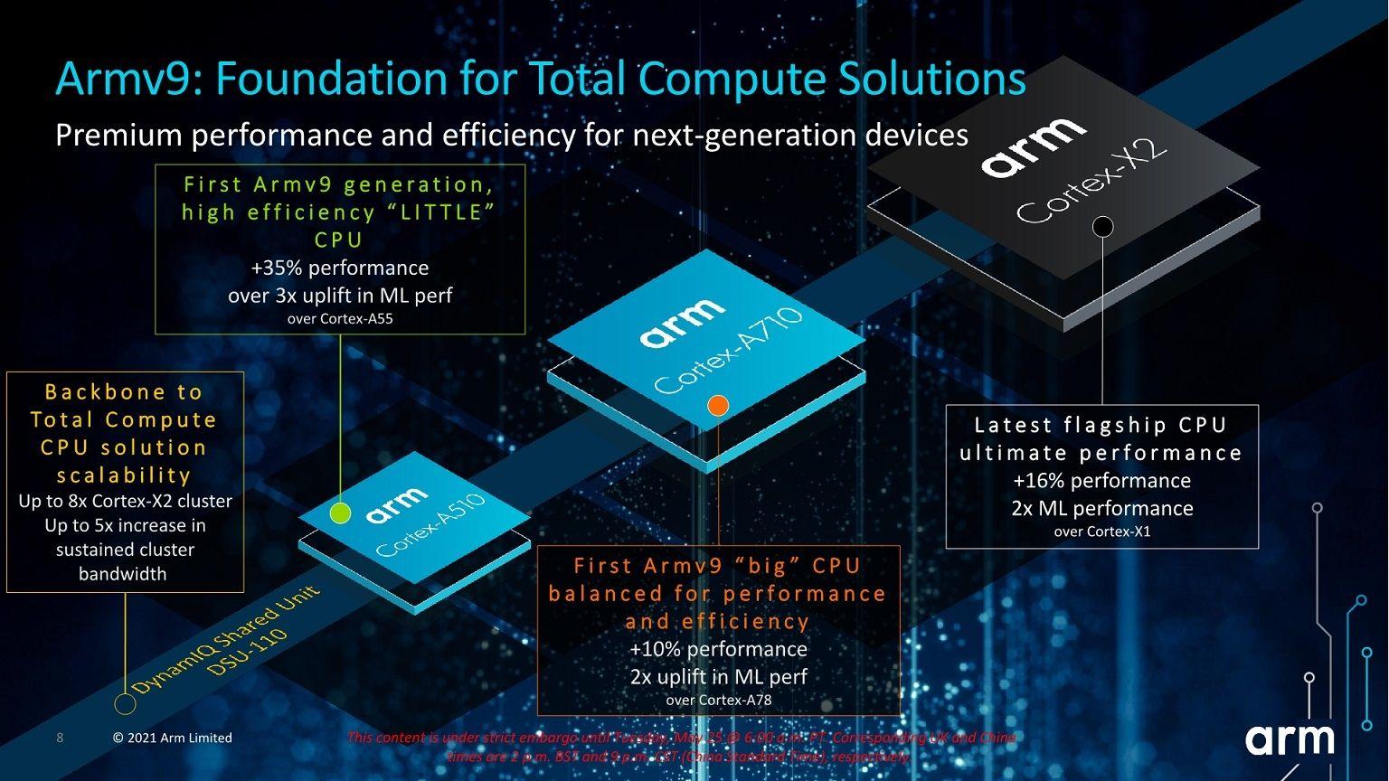 ARM Cortex X2 A710 A510
