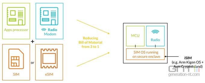 ARM iSIM 02