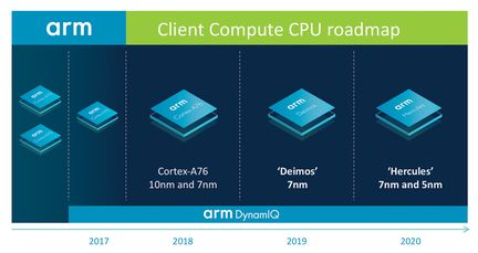 ARM ordinateur roadmap