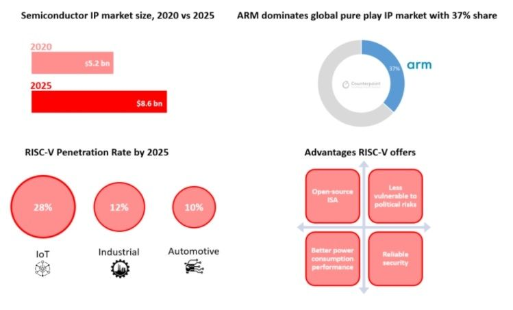 ARM vs RISC Counterpoint Research