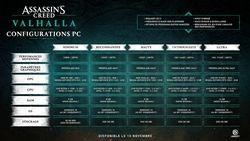 Assassin's Creed Valhalla configurations