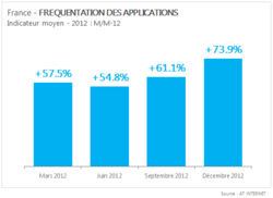 AT-Internet-applications-2012